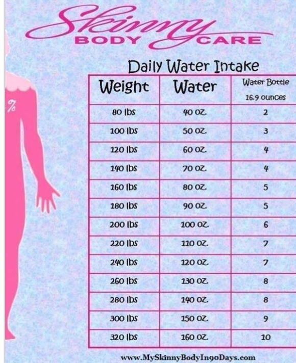 Zoe Oz Water For Weight Loss ...