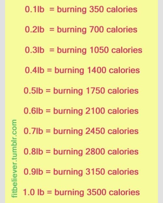 Know How Many Calories To Burn To Lose Pounds Trusper