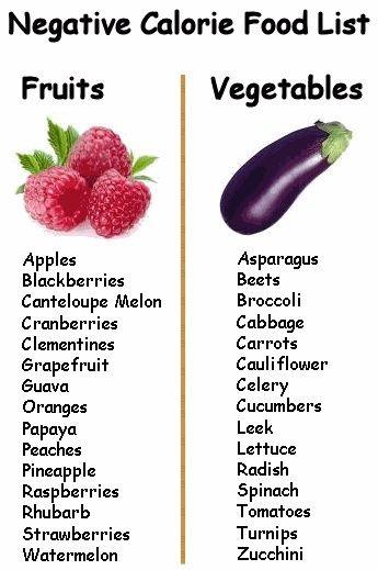 Negative Calories Fruits And Vegetables | Trusper