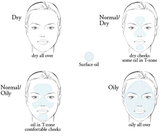 Homemade face masks for different skin types !