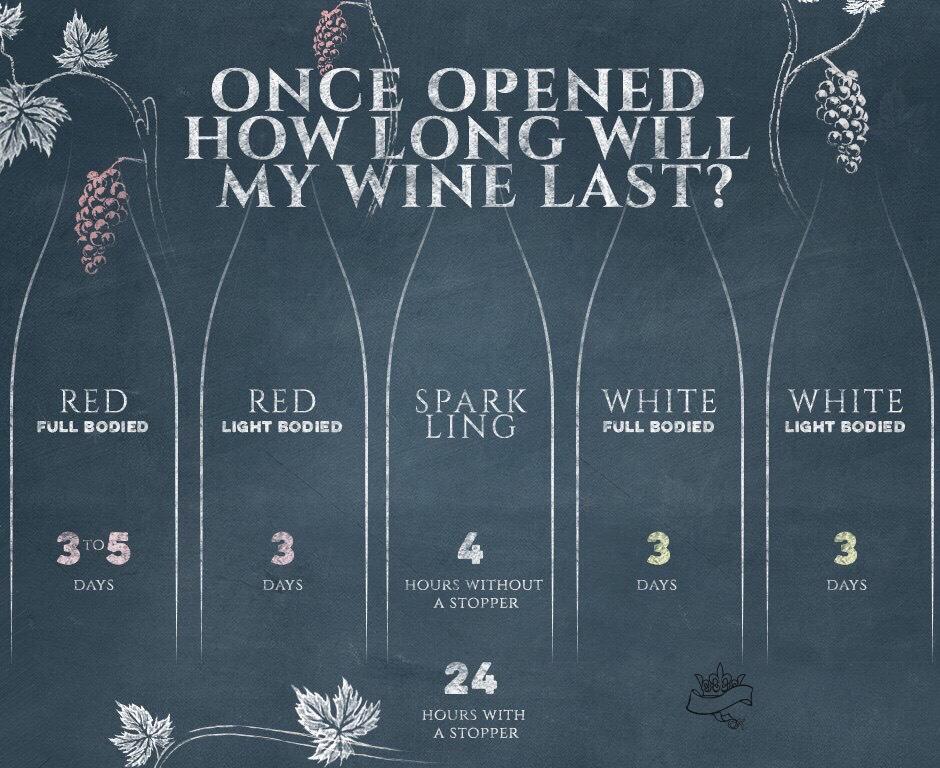 long keep open wine