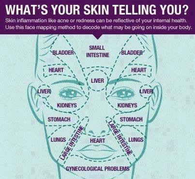 What Your Skin Is Telling You