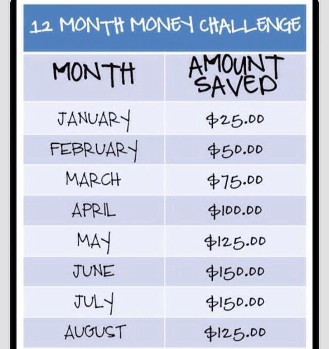 12 Month Savings Challenge | Calendar Template 2016